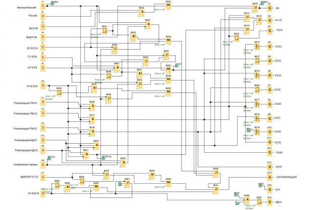 Гальваническое производство - автоматика