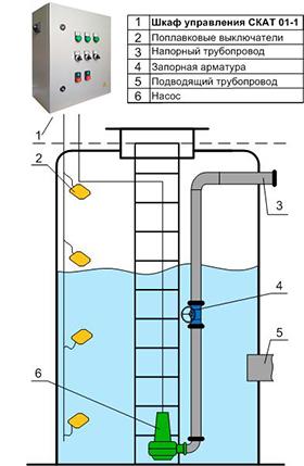 Шкаф управления одним насосом КНС для помещений