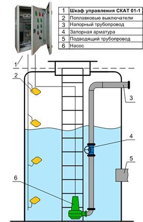 Шкаф управления одним насосом КНС уличного исполнения