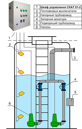 Шкаф управления двумя насосами КНС для помещений