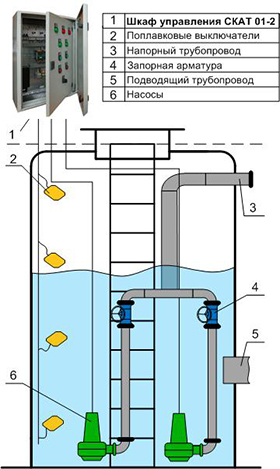 Шкаф управления двумя насосами КНС уличного исполнения