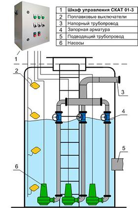 Шкаф управления тремя насосами КНС для помещений