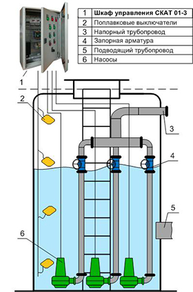 Шкаф управления тремя насосами КНС уличного исполнения